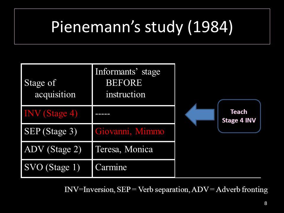 Pienemann's study (1984) Stage of acquisition