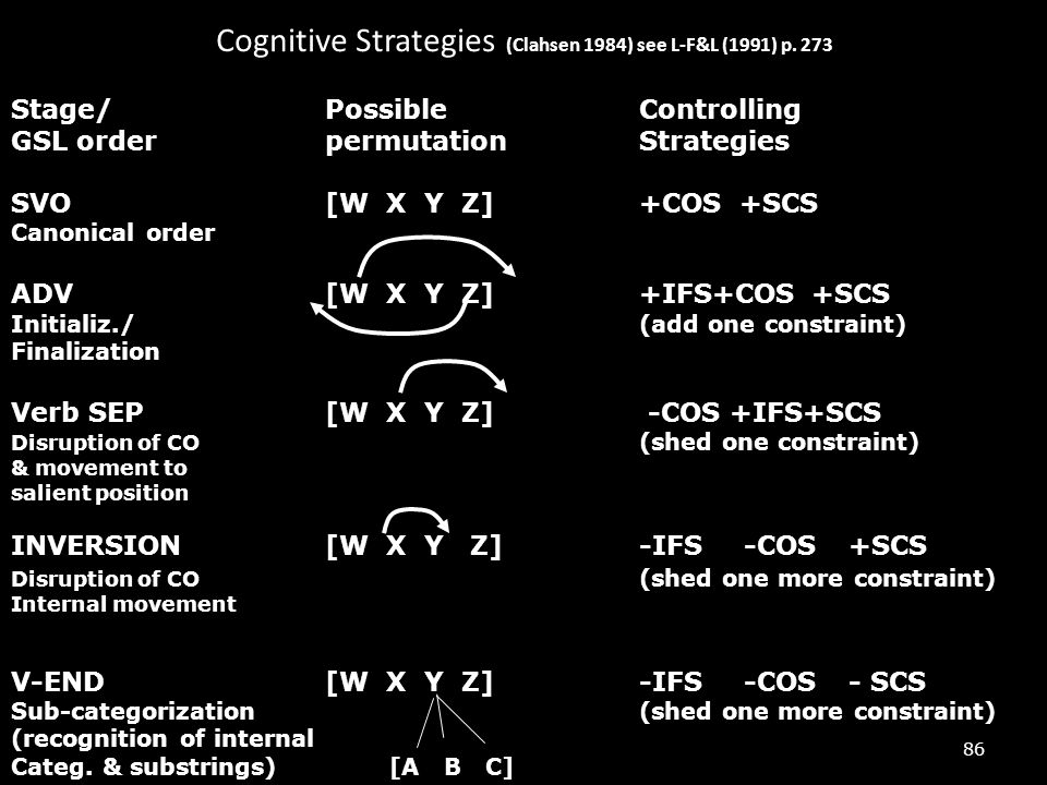 Cognitive Strategies (Clahsen 1984) see L-F&L (1991) p. 273