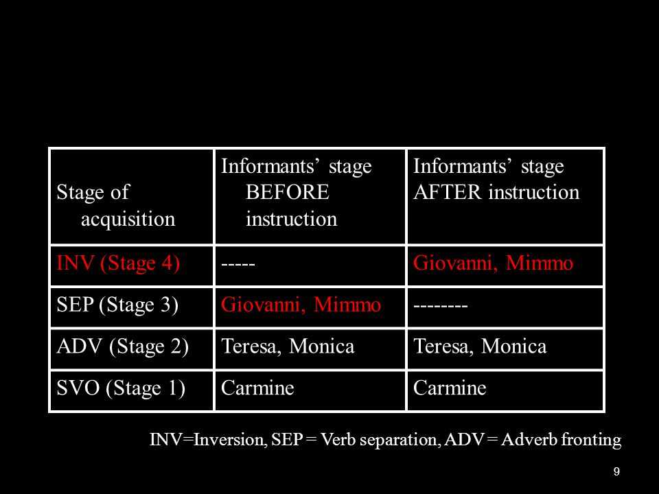 Informants' stage BEFORE instruction Informants' stage