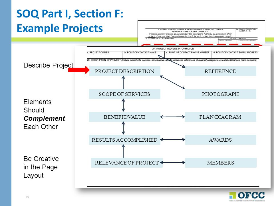 SOQ Part I, Section F: Example Projects Describe Project