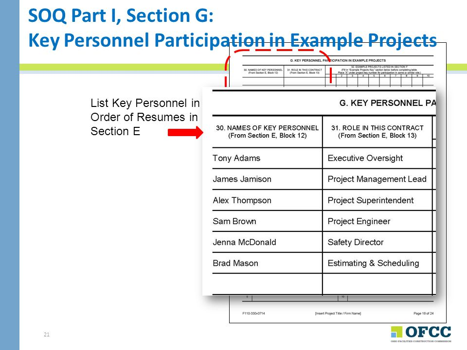 Key Personnel Participation in Example Projects