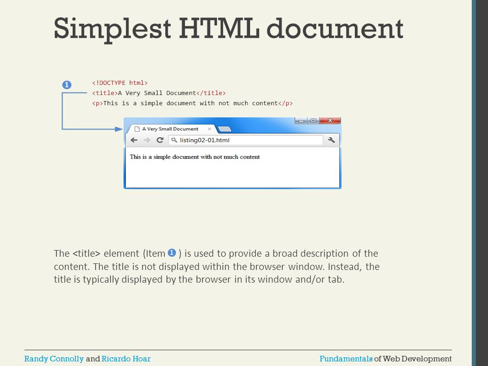Simplest HTML document