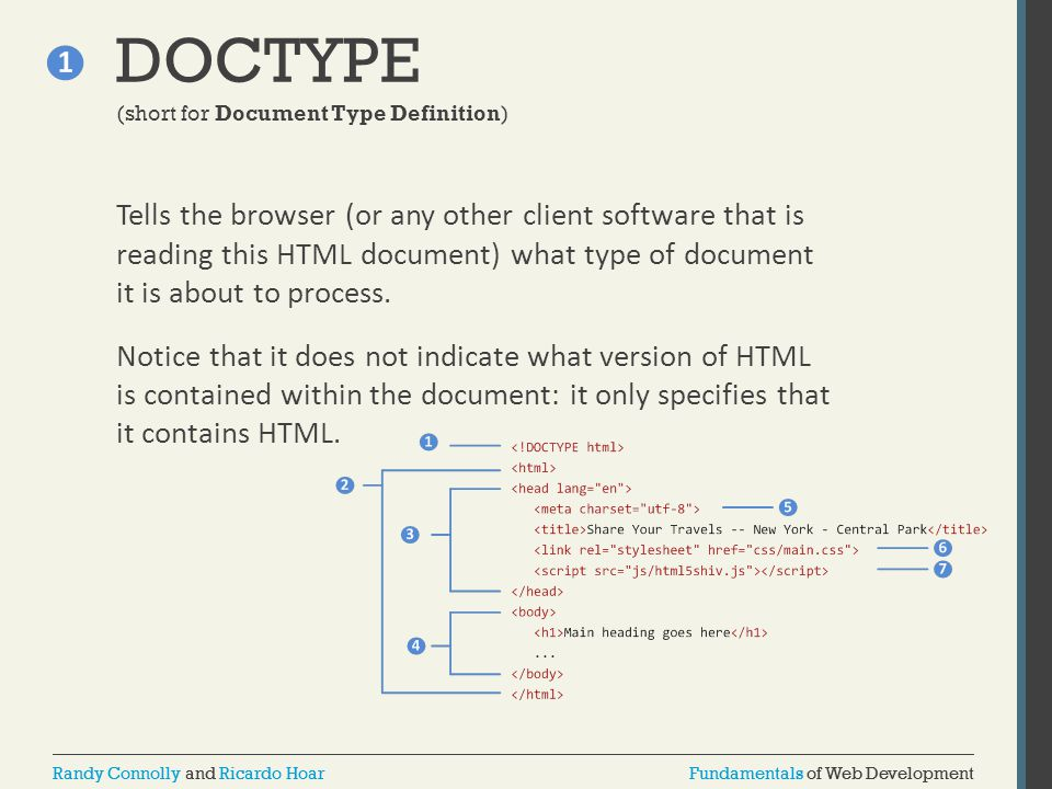 DOCTYPE (short for Document Type Definition)