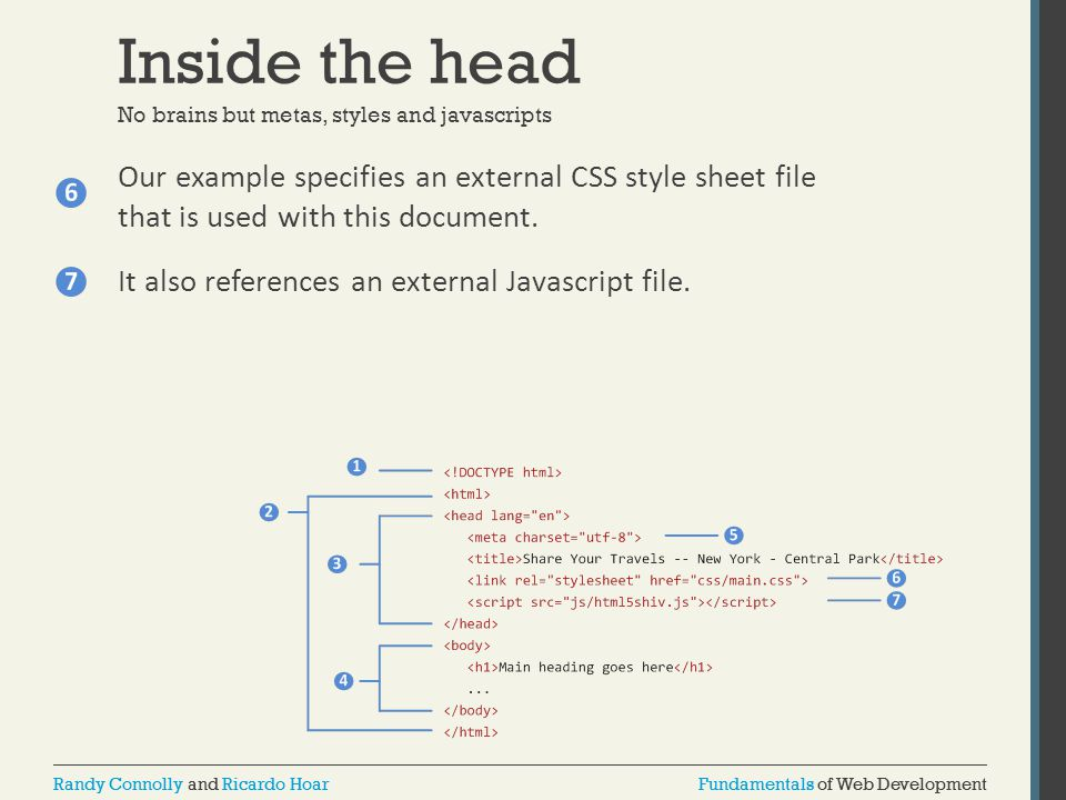 Inside the head No brains but metas, styles and javascripts.