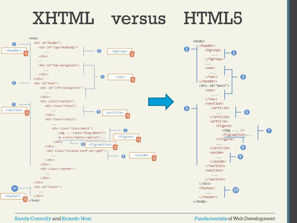XHTML versus HTML5