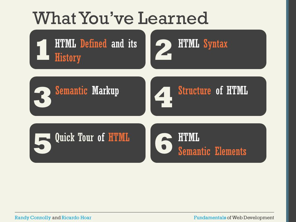 1 2 3 4 5 6 What You've Learned HTML Defined and its History