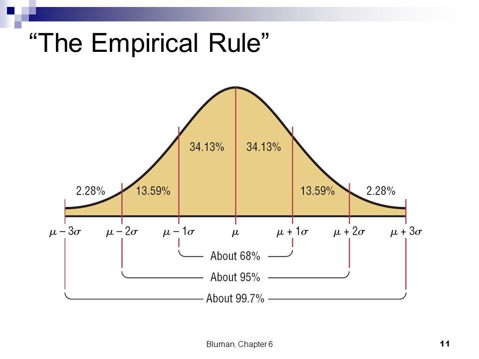 The Empirical Rule Bluman, Chapter 6