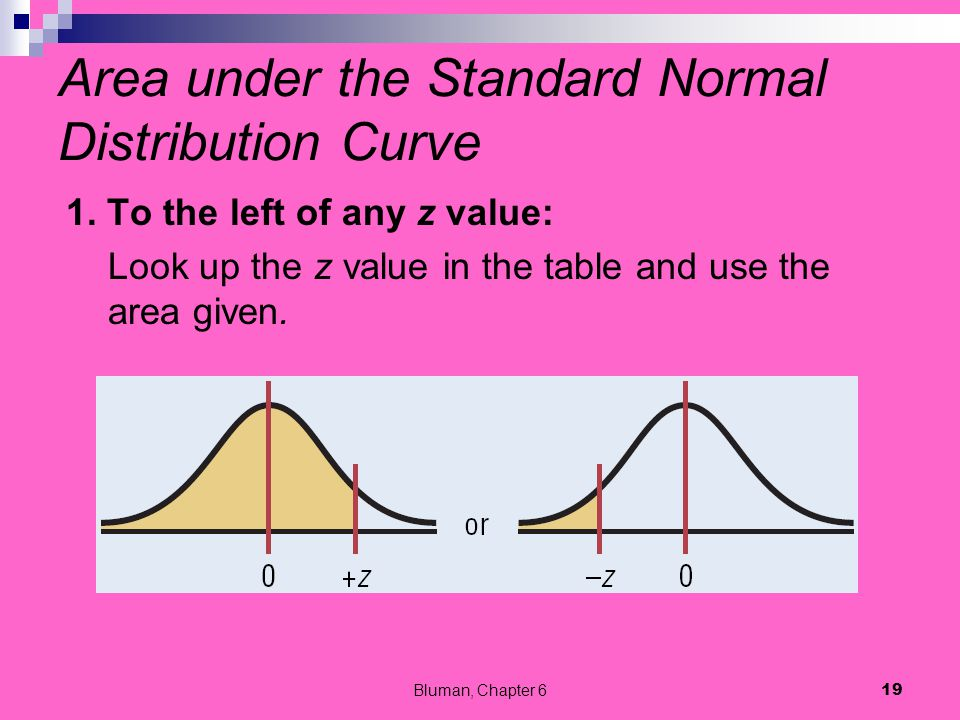 Area under the Standard Normal Distribution Curve