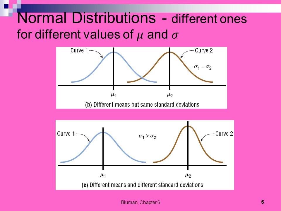 Normal Distributions - different ones for different values of 𝜇 and 𝜎