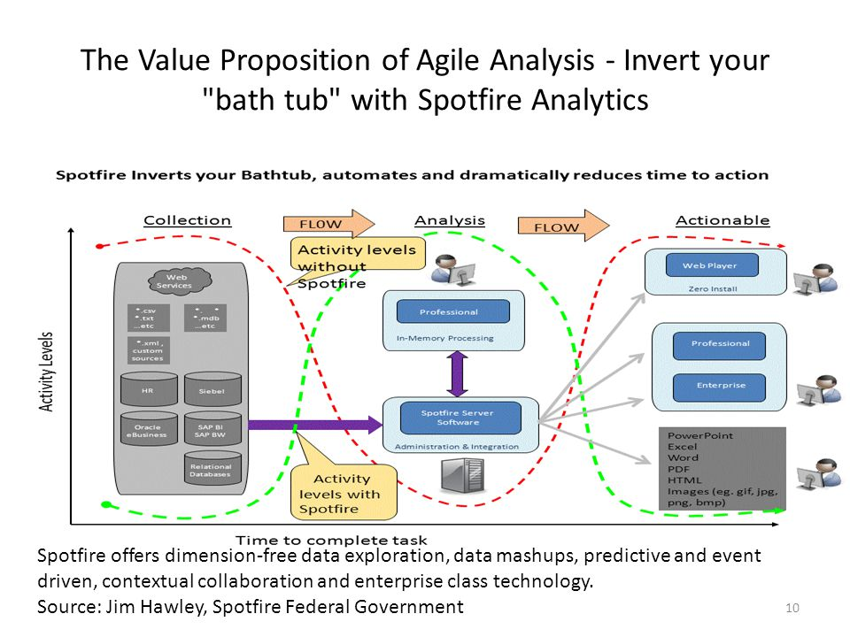 The Value Proposition of Agile Analysis - Invert your bath tub with Spotfire Analytics