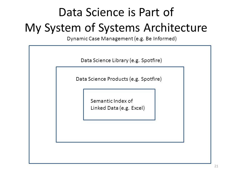 Data Science is Part of My System of Systems Architecture