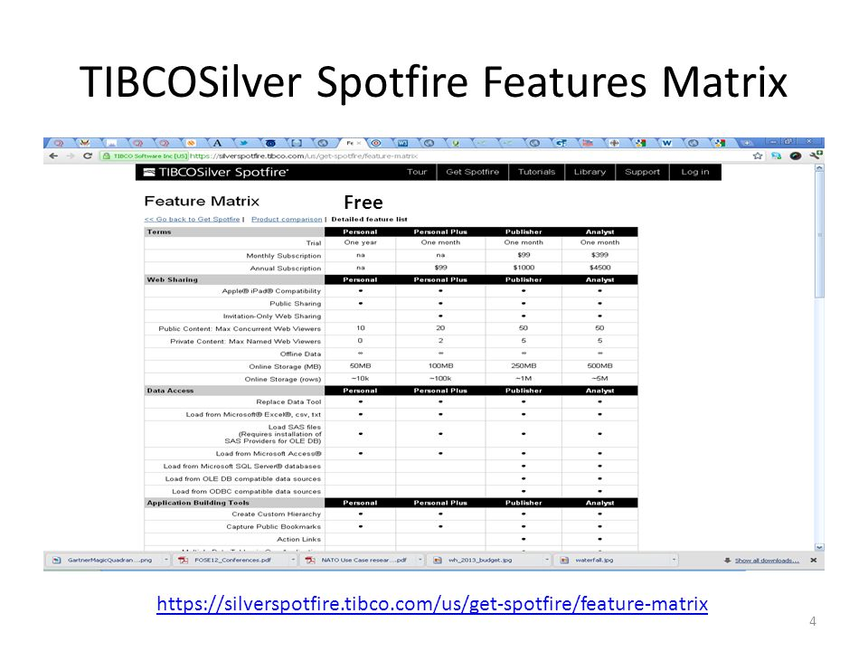 TIBCOSilver Spotfire Features Matrix