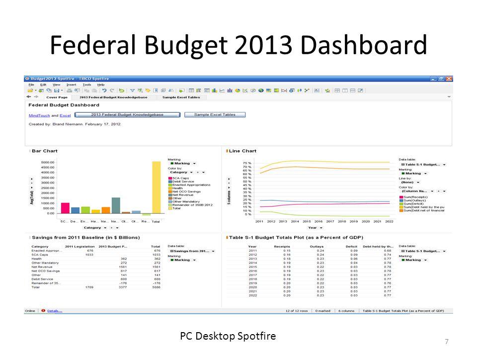 Federal Budget 2013 Dashboard