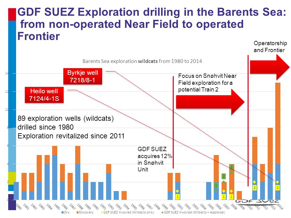 GDF SUEZ Exploration drilling in the Barents Sea: from non-operated Near Field to operated Frontier