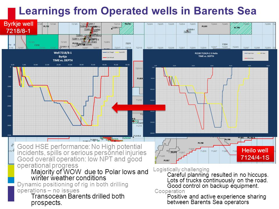 Learnings from Operated wells in Barents Sea