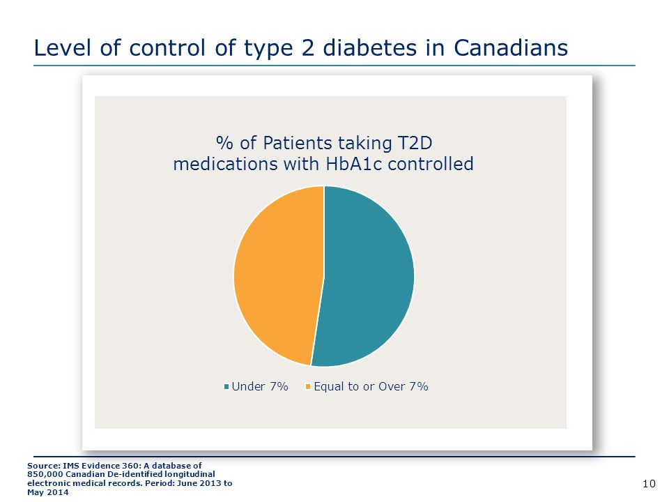 Level of control of type 2 diabetes in Canadians
