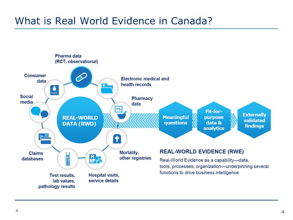 What is Real World Evidence in Canada