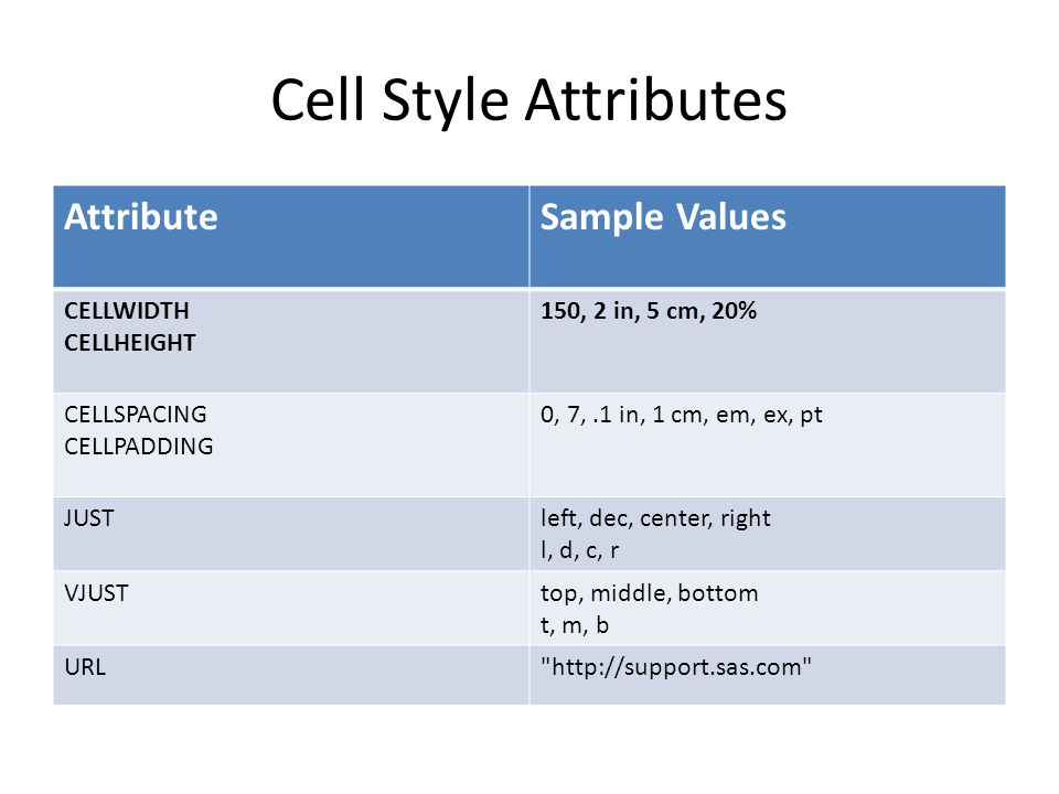 Cell Style Attributes Attribute Sample Values CELLWIDTH CELLHEIGHT