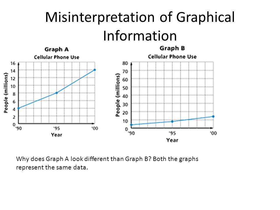 Misinterpretation of Graphical Information