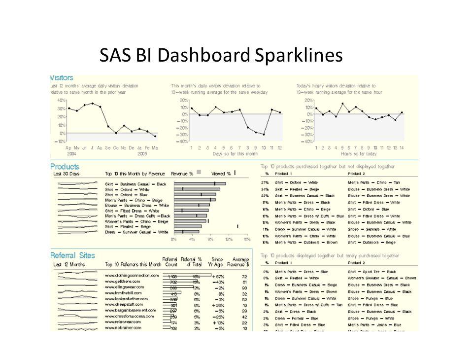 SAS BI Dashboard Sparklines