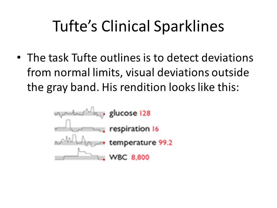 Tufte's Clinical Sparklines
