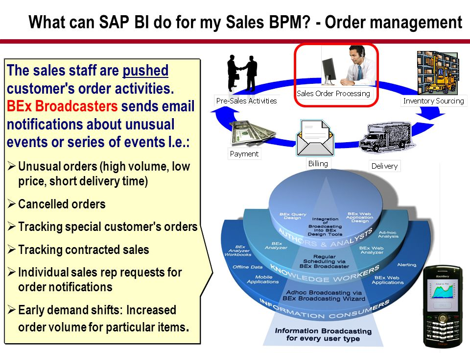 What can SAP BI do for my Sales BPM - Order management