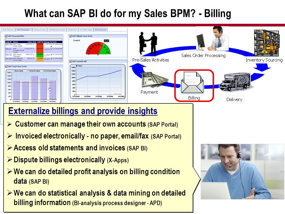 What can SAP BI do for my Sales BPM - Billing