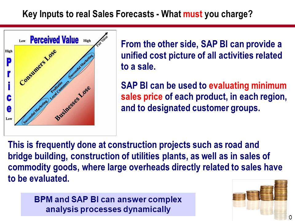Key Inputs to real Sales Forecasts - What must you charge