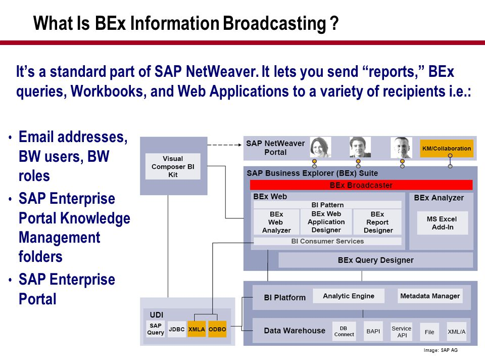 What Is BEx Information Broadcasting