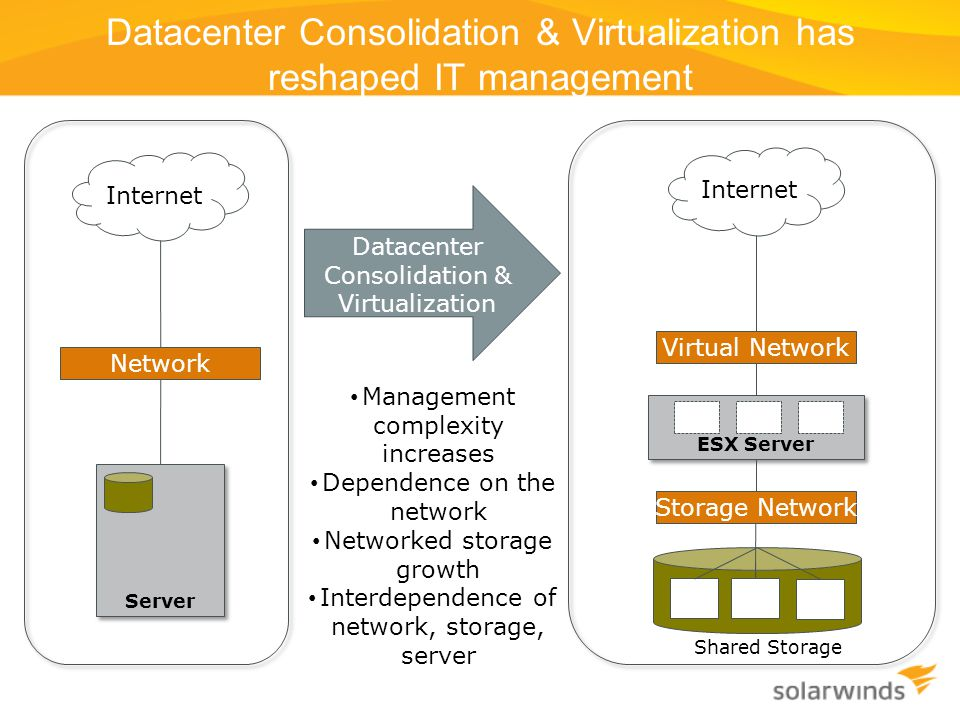 Datacenter Consolidation & Virtualization has reshaped IT management