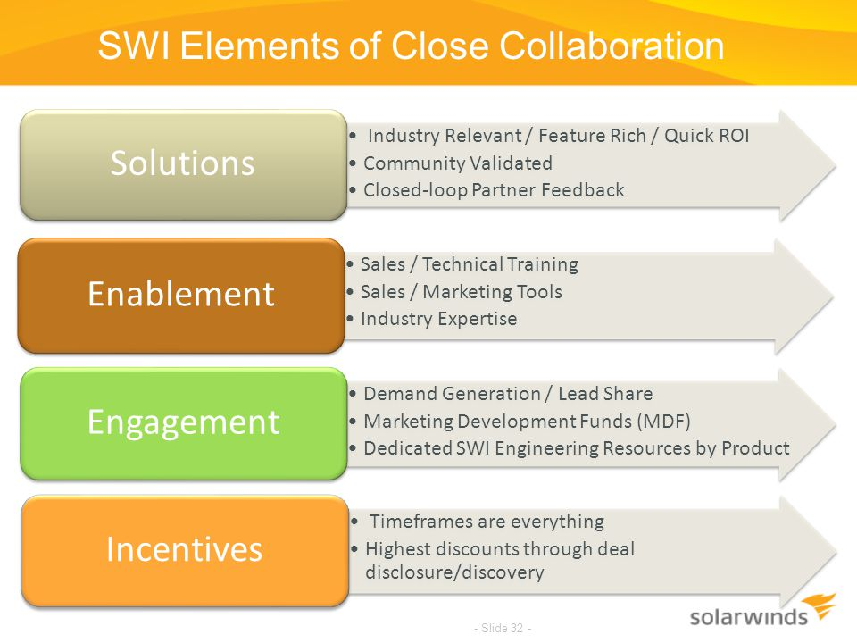 SWI Elements of Close Collaboration