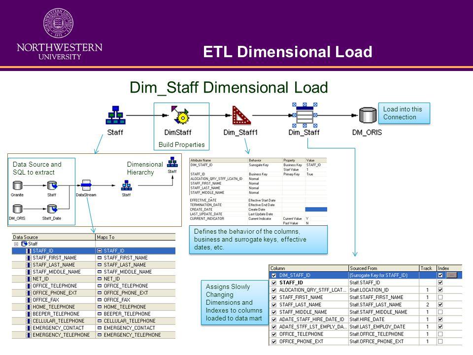 Dim_Staff Dimensional Load