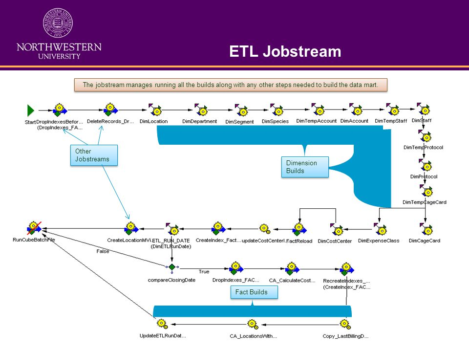 ETL Jobstream The jobstream manages running all the builds along with any other steps needed to build the data mart.