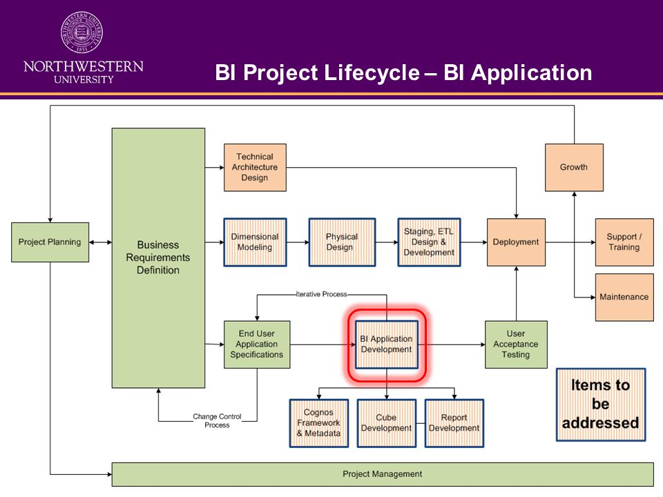 BI Project Lifecycle – BI Application