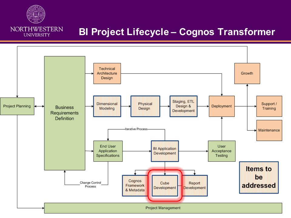 BI Project Lifecycle – Cognos Transformer