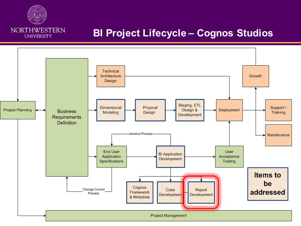 BI Project Lifecycle – Cognos Studios