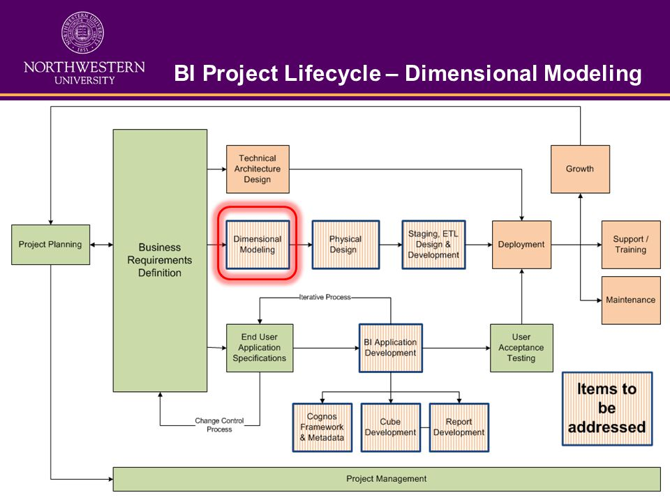 BI Project Lifecycle – Dimensional Modeling