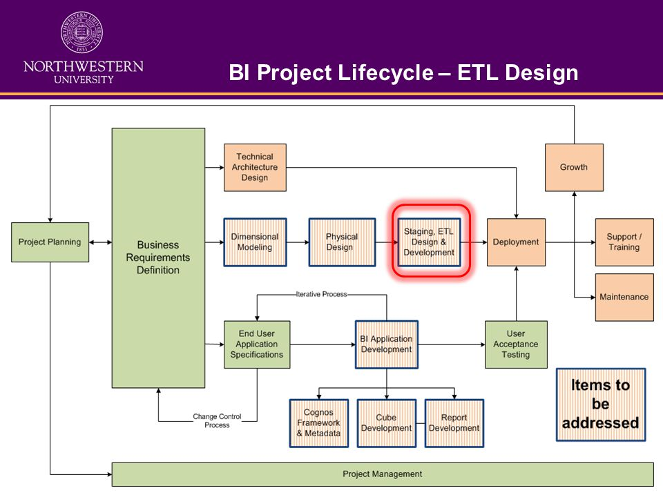 BI Project Lifecycle – ETL Design