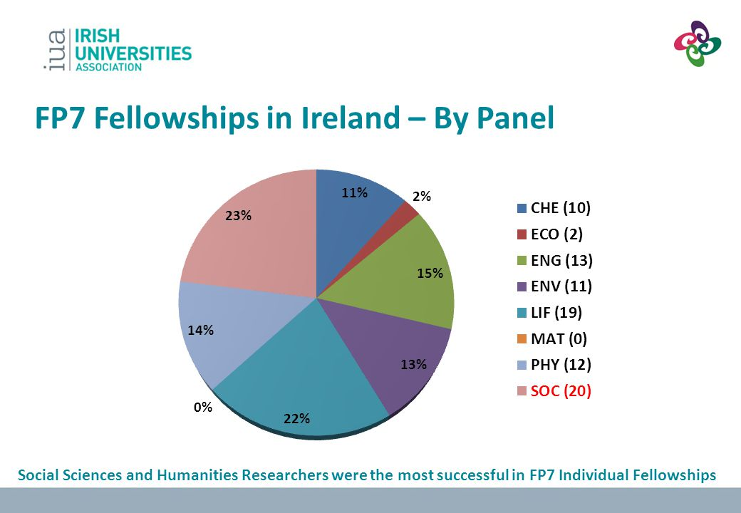 FP7 Fellowships in Ireland – By Panel