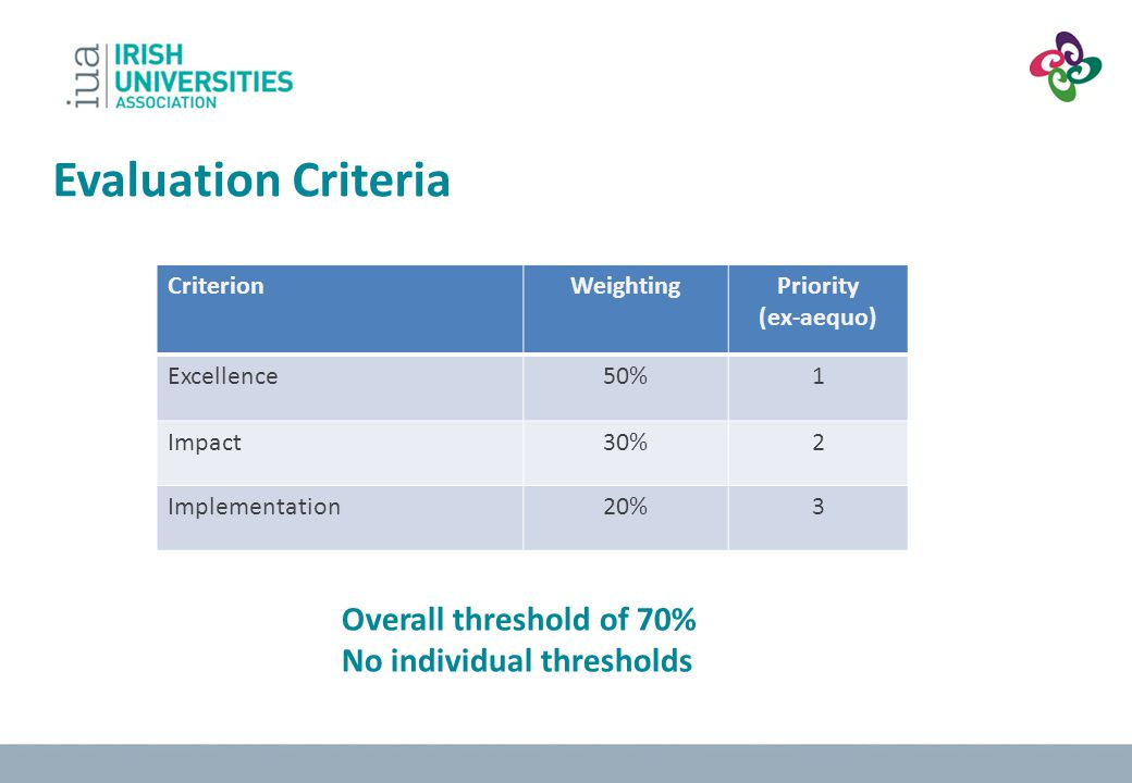 Evaluation Criteria Overall threshold of 70% No individual thresholds