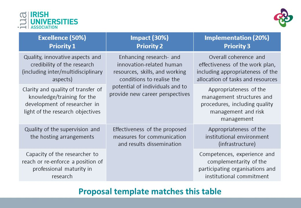 Proposal template matches this table