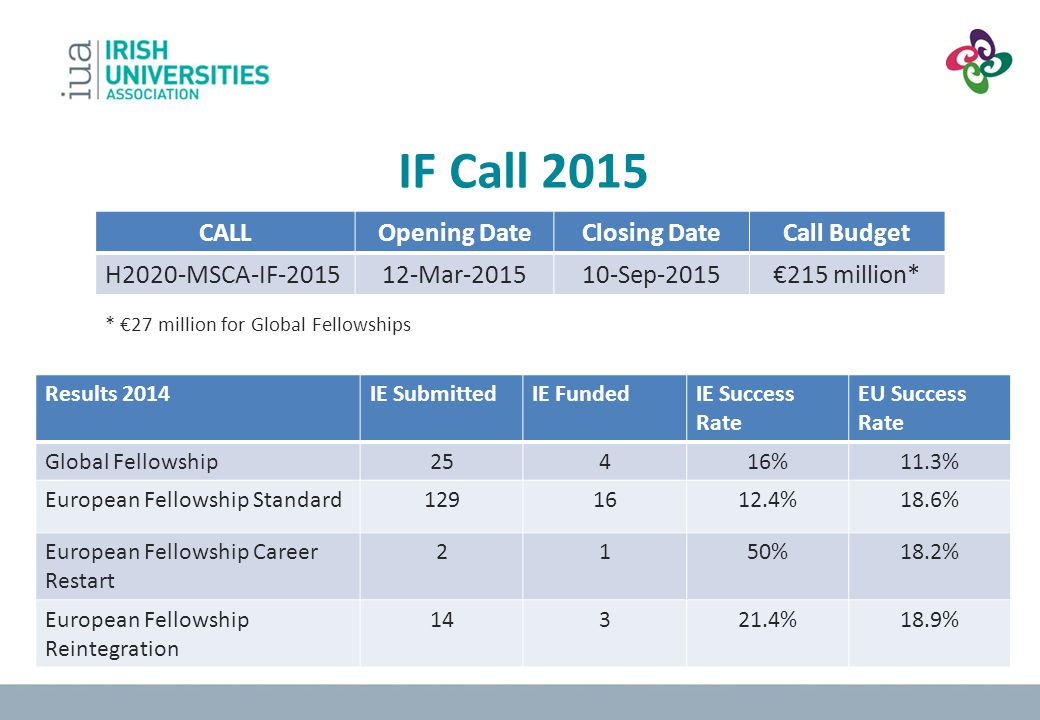IF Call 2015 CALL Opening Date Closing Date Call Budget