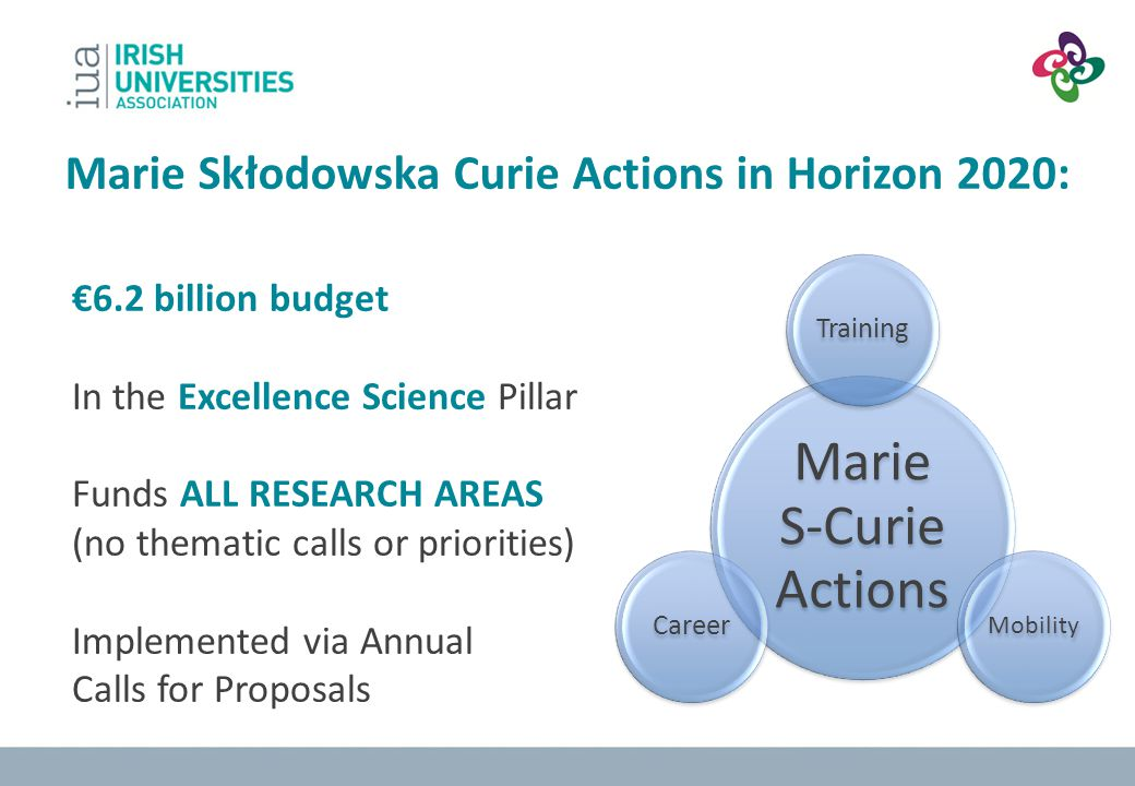 Marie S-Curie Actions Marie Skłodowska Curie Actions in Horizon 2020:
