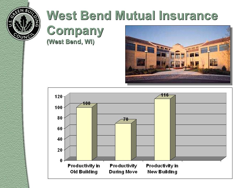 West Bend Mutual Insurance Company (West Bend, WI)