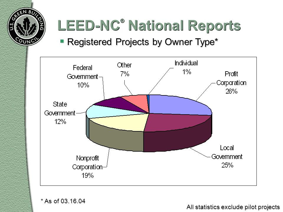 LEED-NC® National Reports