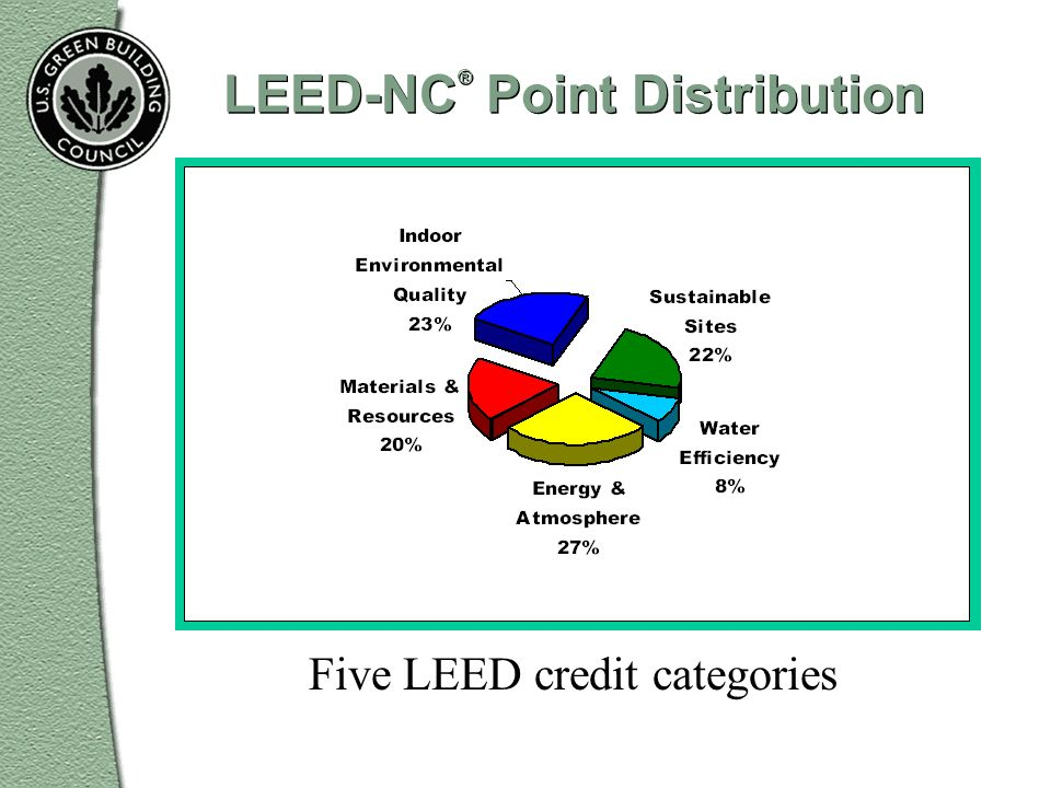 LEED-NC® Point Distribution