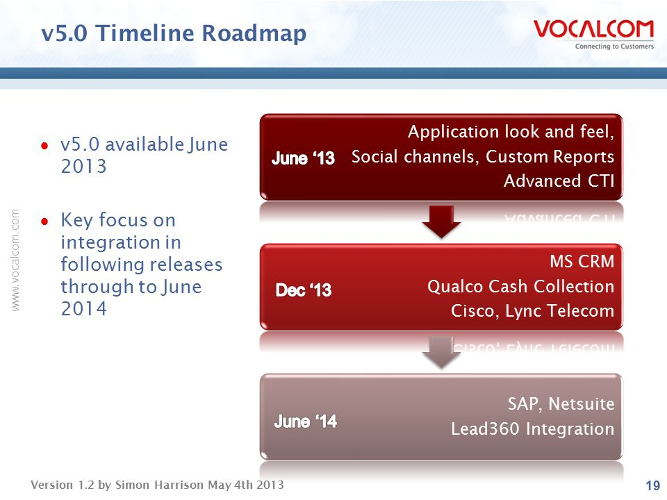v5.0 Timeline Roadmap v5.0 available June 2013