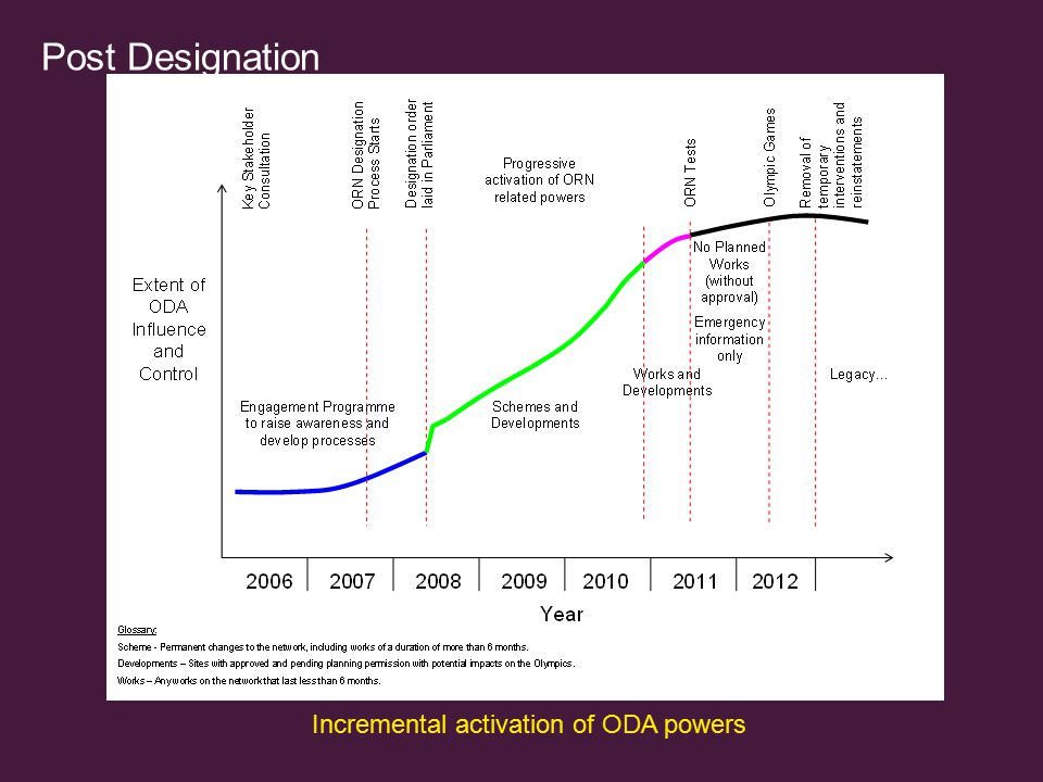 Incremental activation of ODA powers