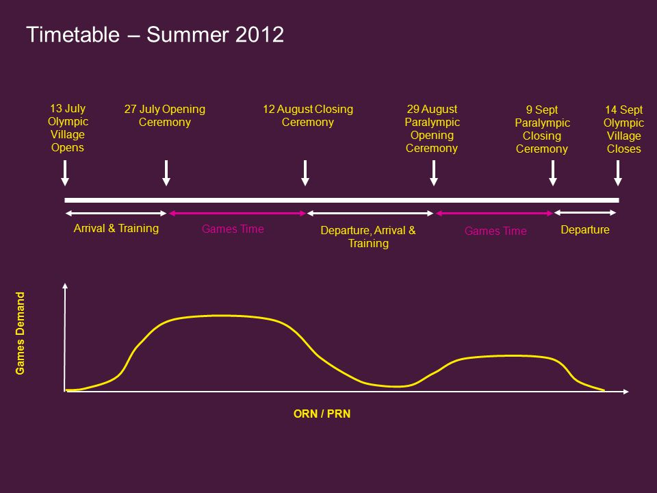 Timetable – Summer 2012 13 July Olympic Village Opens