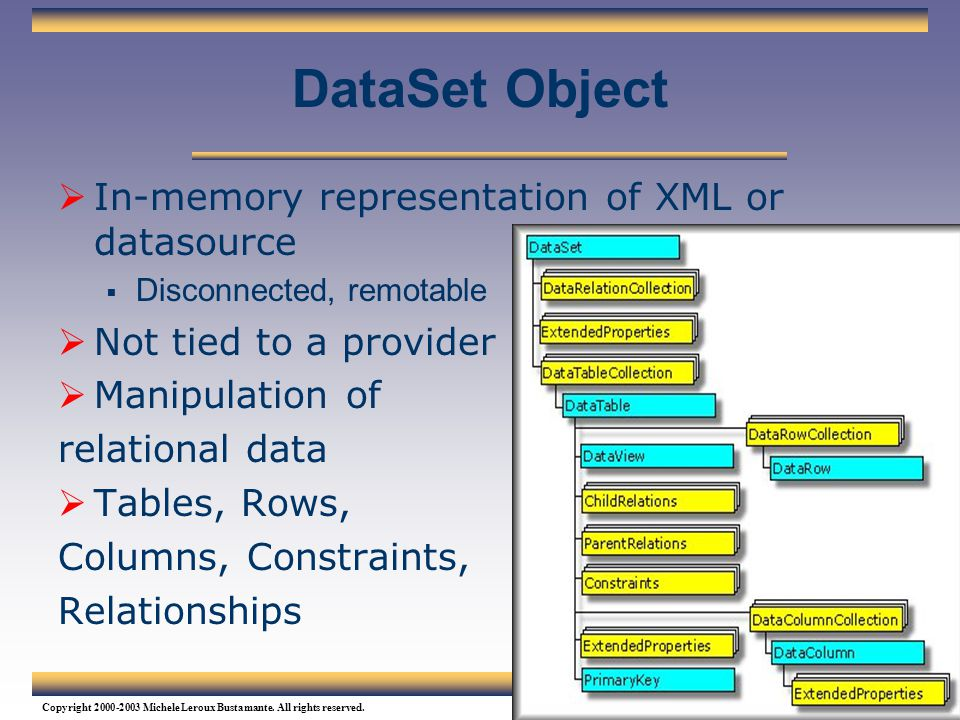 DataSet Object In-memory representation of XML or datasource